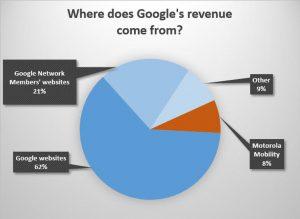 Gráfico circular de ingresos de Google 2013.