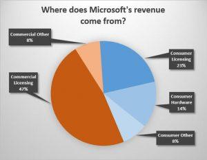 Gráfico circular. Ingresos Microsoft 2013
