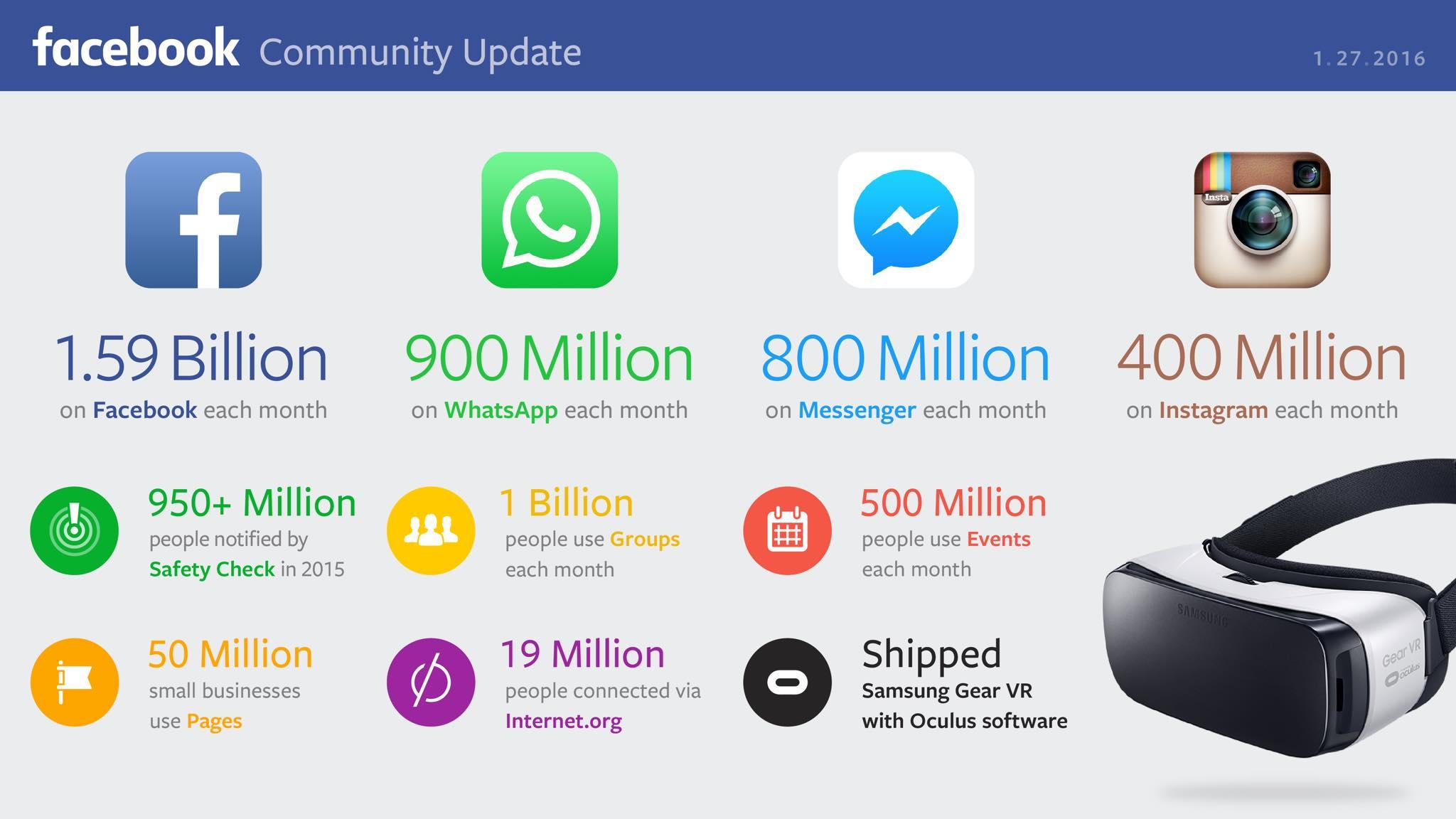 resumen-facebook-q42015