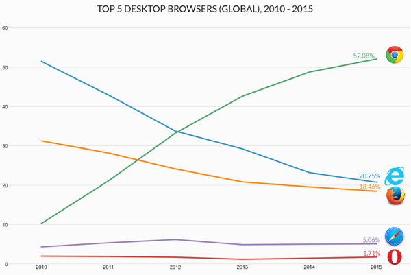 5top-browsers