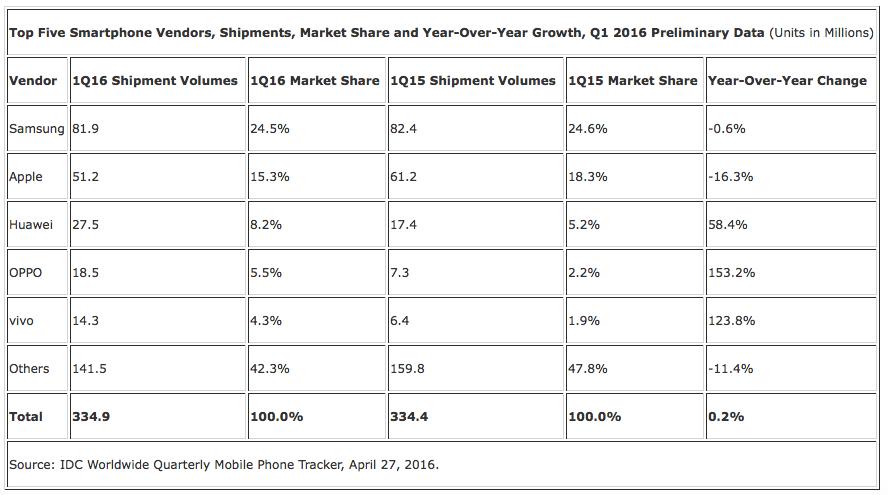market-sahre-smartphones-q1-2016-idc
