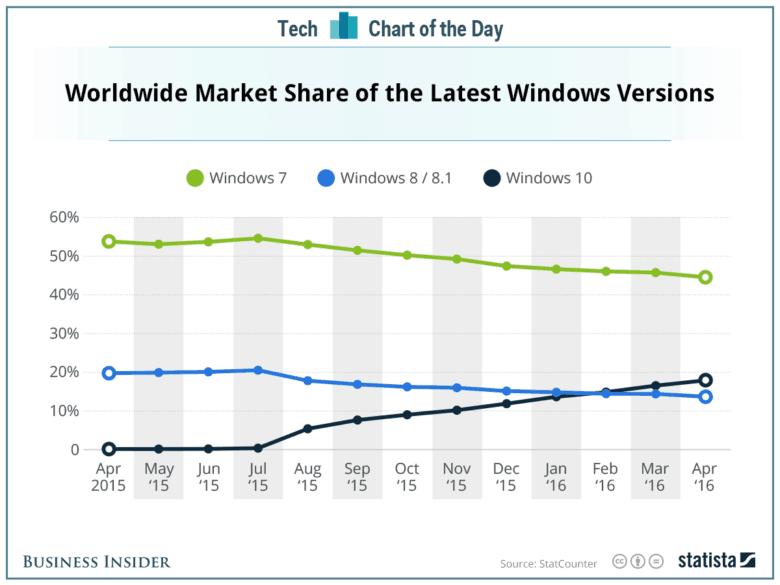 20160509_windows_market_share-780x585