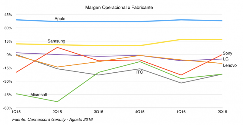 Margen-Operacional-Smartphones-2Q16