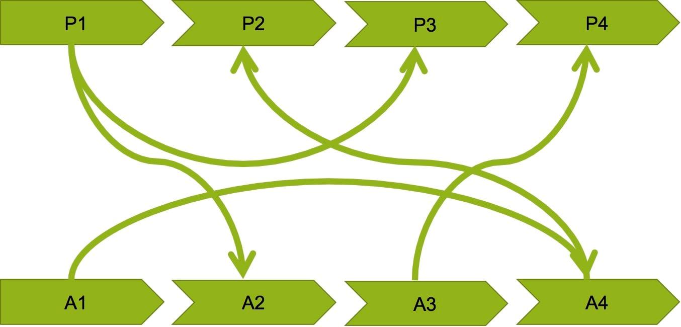 Intercambio tradicional de información