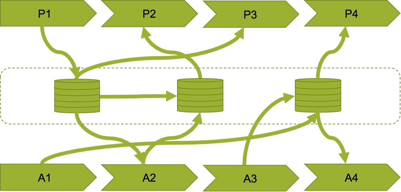 Intercambio digital de información