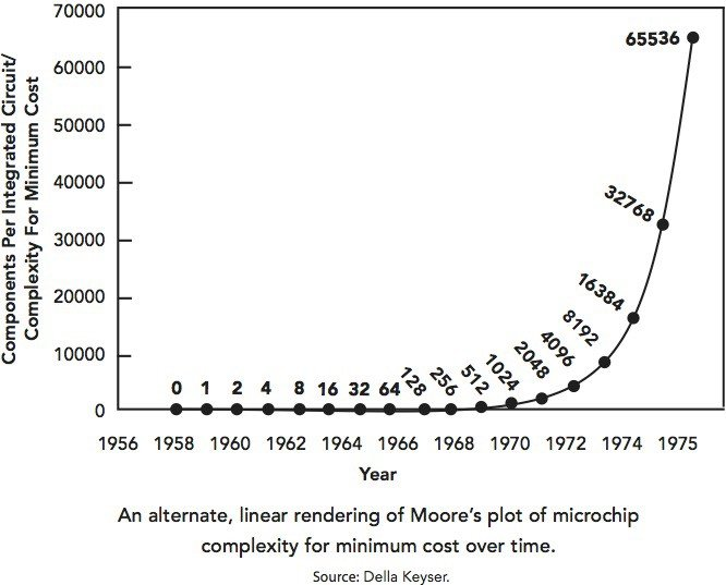 rendering-of-moores-law