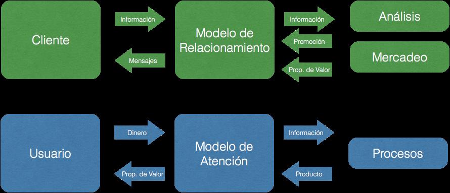 Modelo Base