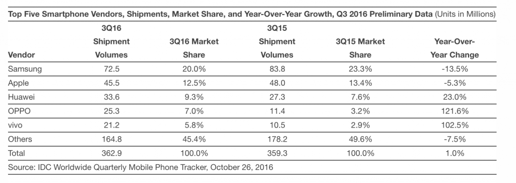 samsung-remains-front-runner-as-to-3q-statistics-p1-2-49