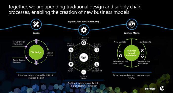 ¿Será que la #Impresión3D puede cambiar la manufactura?