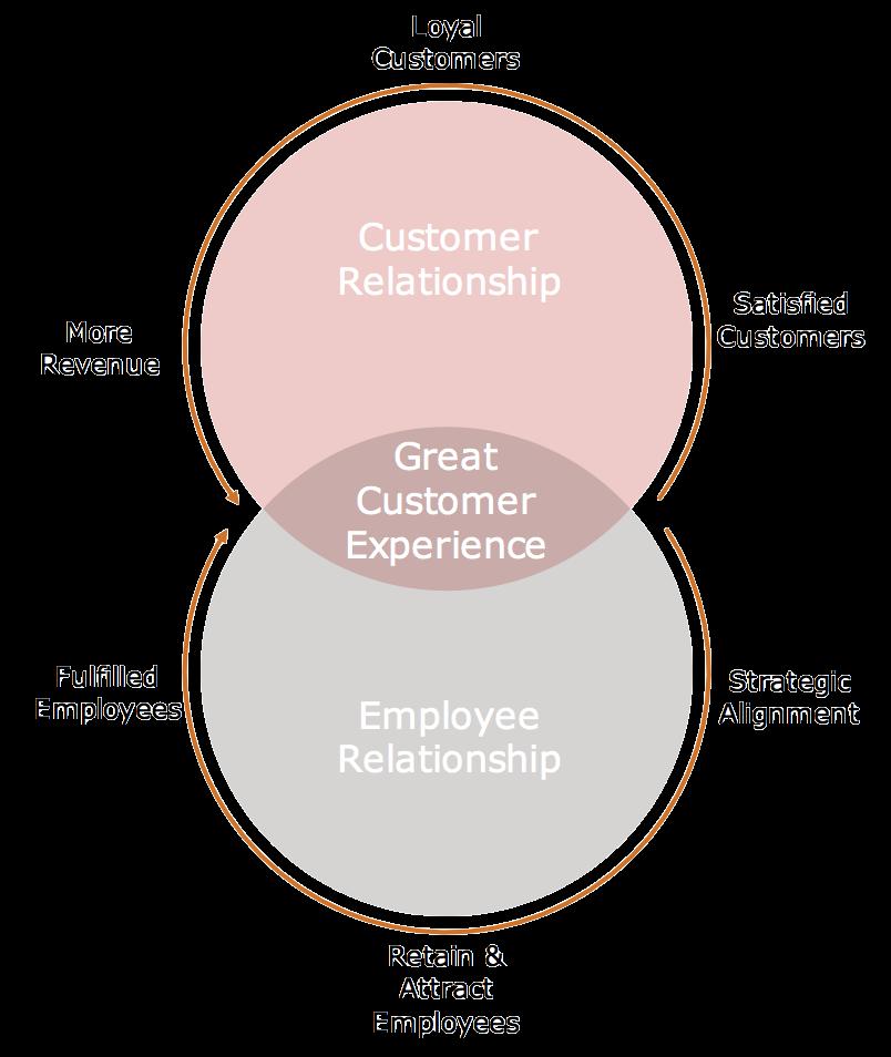 La importancia de transformar digitalmente a sus empleados