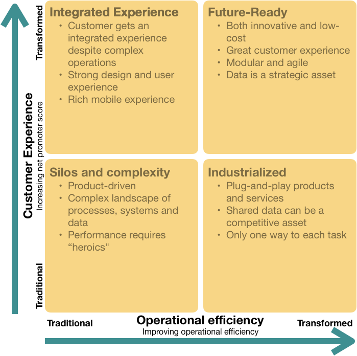 Fuente: Is Your Company Ready for a Digital Future? Peter Weill and Stephanie L. Woerner