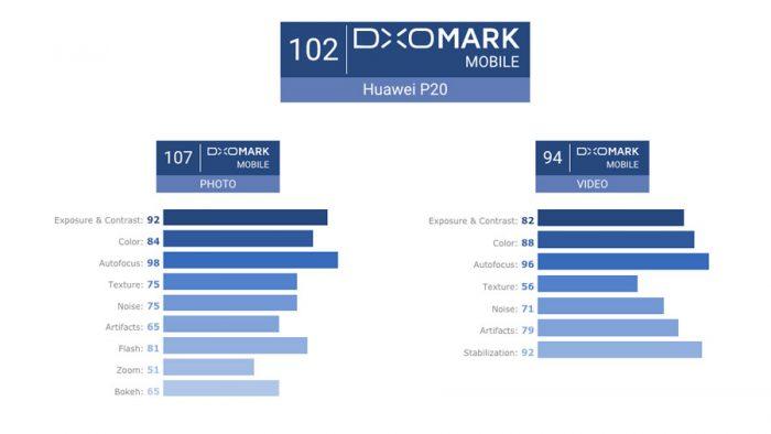 ¿Qué tan buenas son las cámaras del #P20 según los expertos de #DXO?