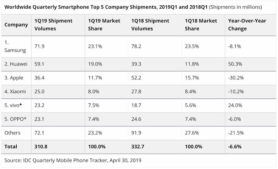 Tabla de movimientos en smartphones para el año