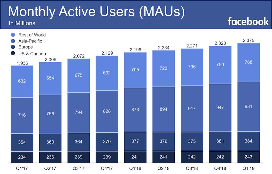 Usuarios activos en Facebook mensualmente