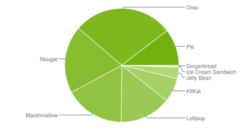 Diagrama de distribución sistemas operativos Android