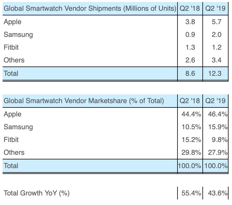 Comparativo de las grandes marcas de Smartwatch
