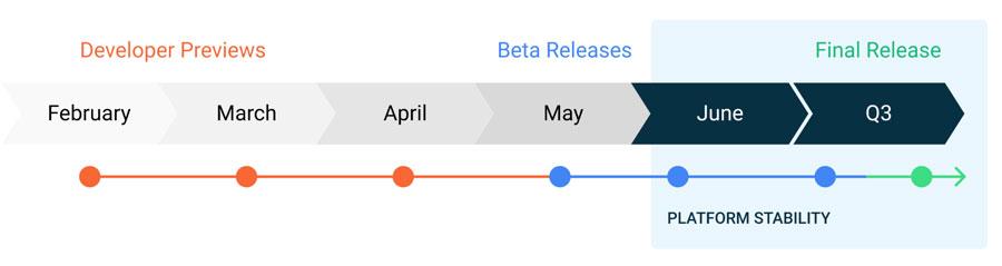 Gráfica con la fecha de llegada del Android 11