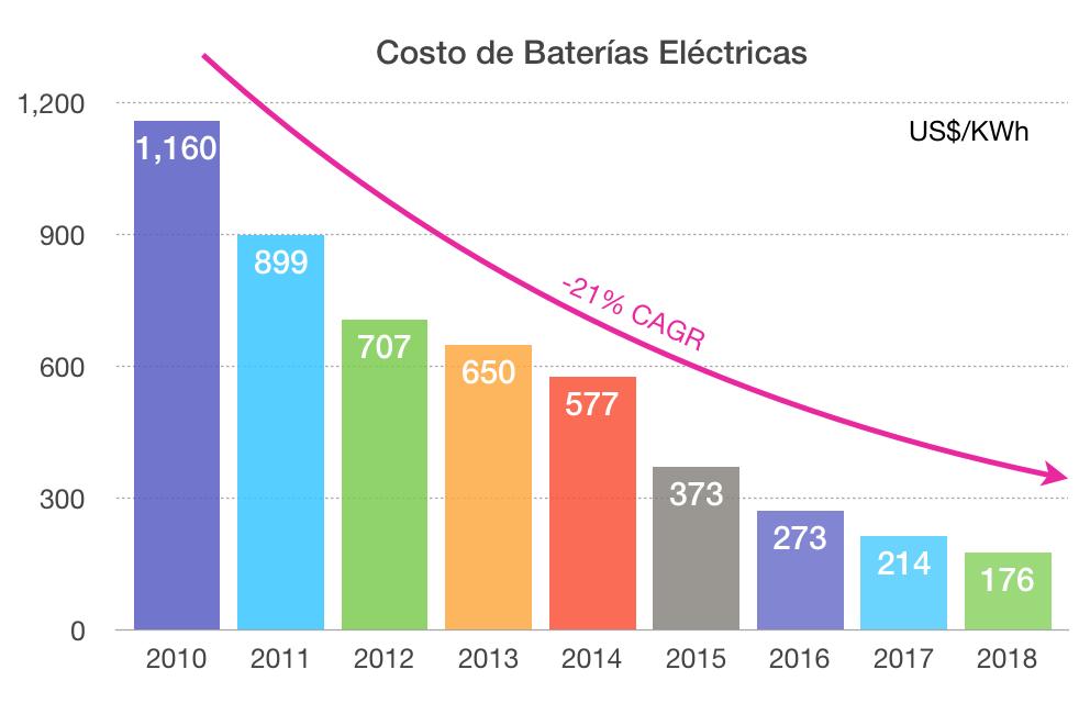 Gráfico de barras que refleja cómo el costo de Baterías Eléctricas ha disminuido el 21% desde 2010 a 2018.