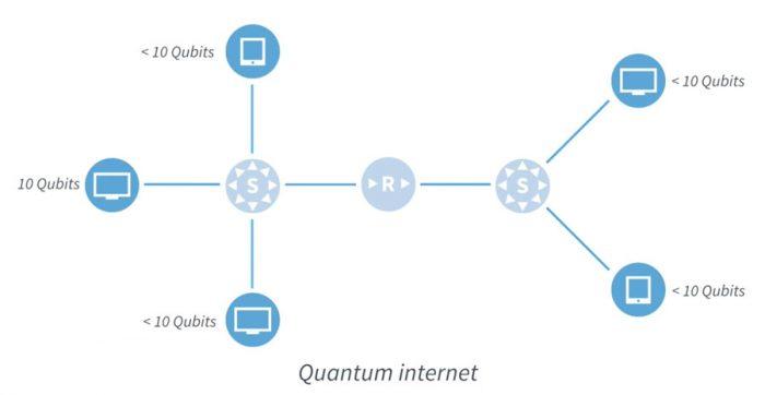 Una Red Cuántica: ¿Es cómo afectaría a Internet?