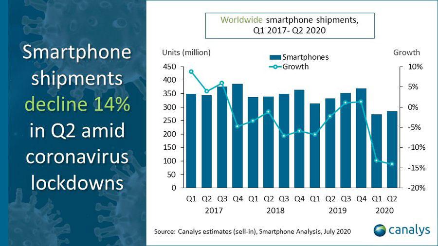Caída del mercado de los smartphones en 2020 según Canalys en Julio del 2020