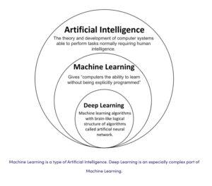 La inteligencia Artificial, el Aprendizaje de Máquina y el Aprendizaje Profundo - Tomado de https://levity.ai/