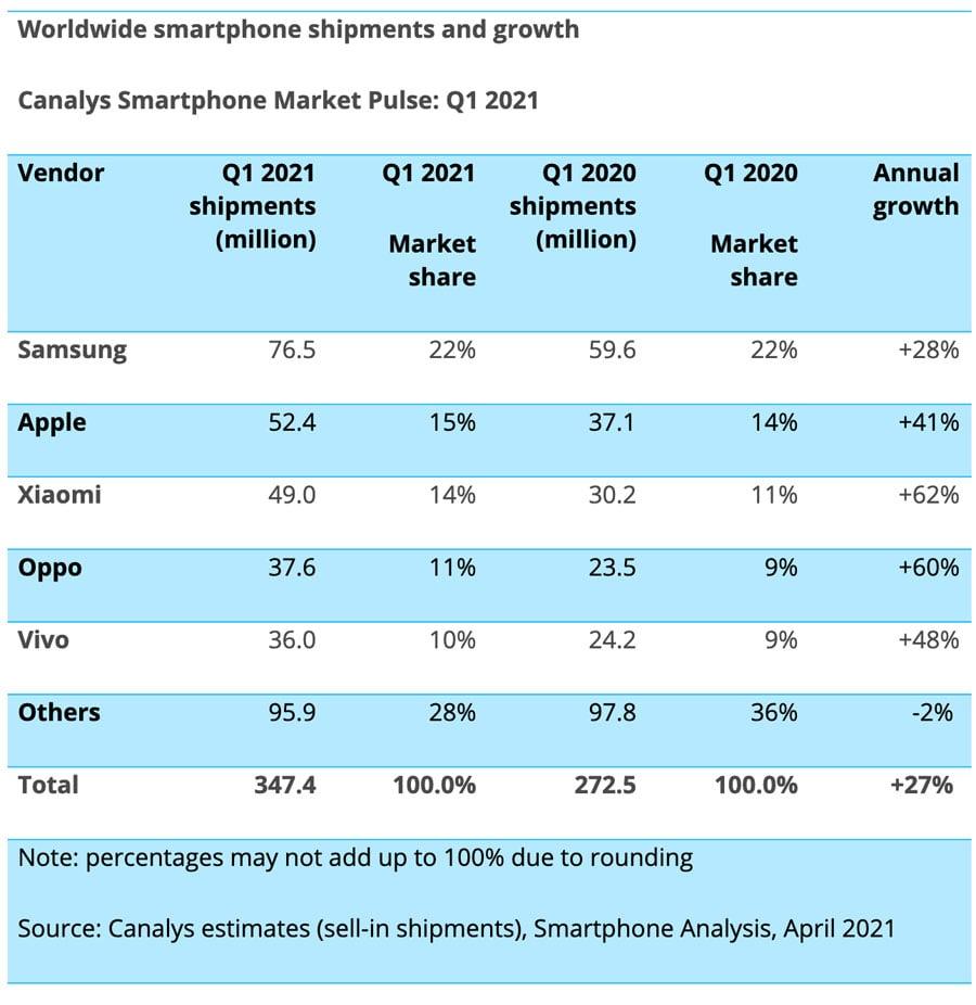 Mercado de los Smartphones - crecimiento y envíos por fabricante a nivel mundial 2021