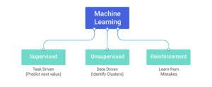 Tipos de aprendizaje de máquina