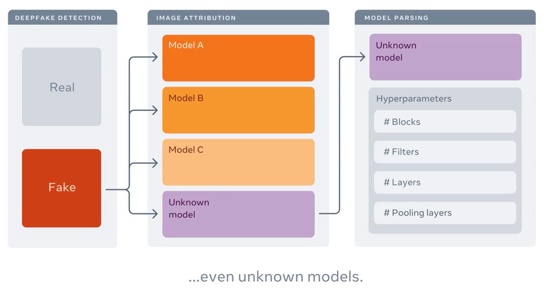 Análisis de Modelos por Ingeniería Inversa