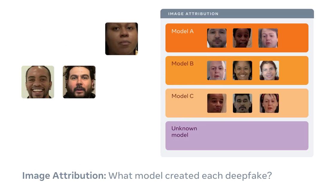 Atribución de los modelos de Deepfakes