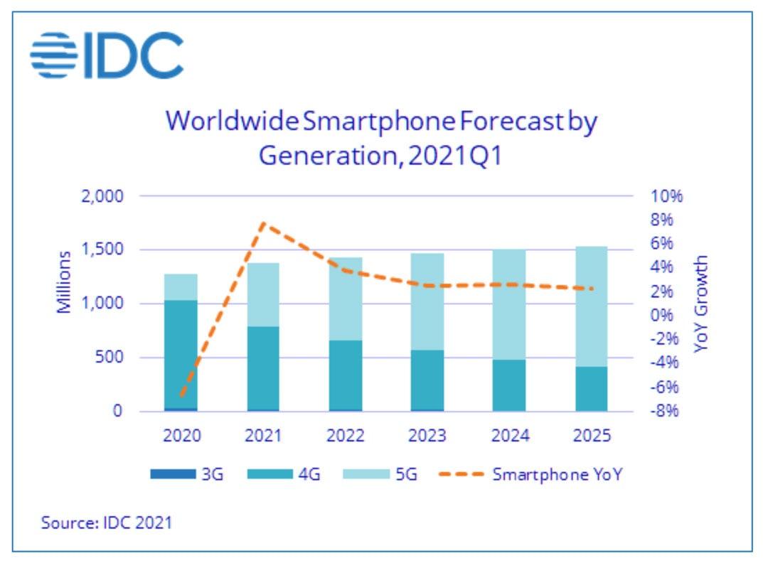 El crecimiento del mercado de los Smartphones según IDC