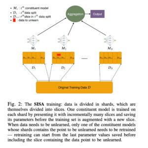 Explicación corta y rápida del modelo de SISA relacionado con desaprendiaje de máquina