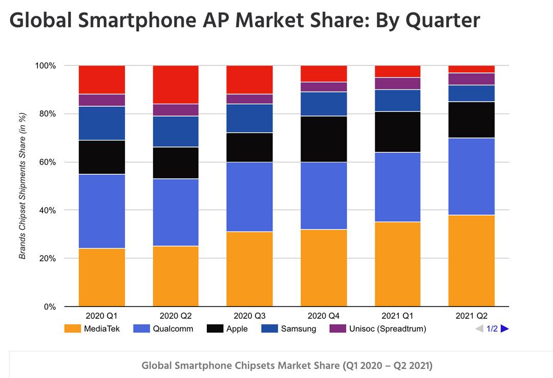 La participación de mercado a niveld e ChipSets para Smartphones a nivel mundial según Counterpoint