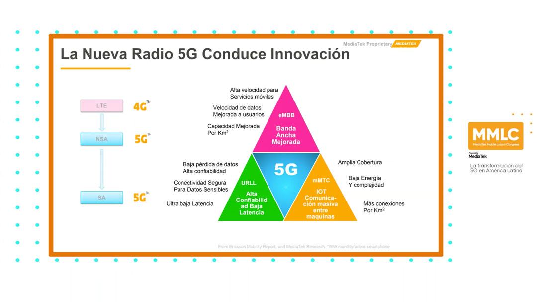 La transformación a través del 5G en América Latina