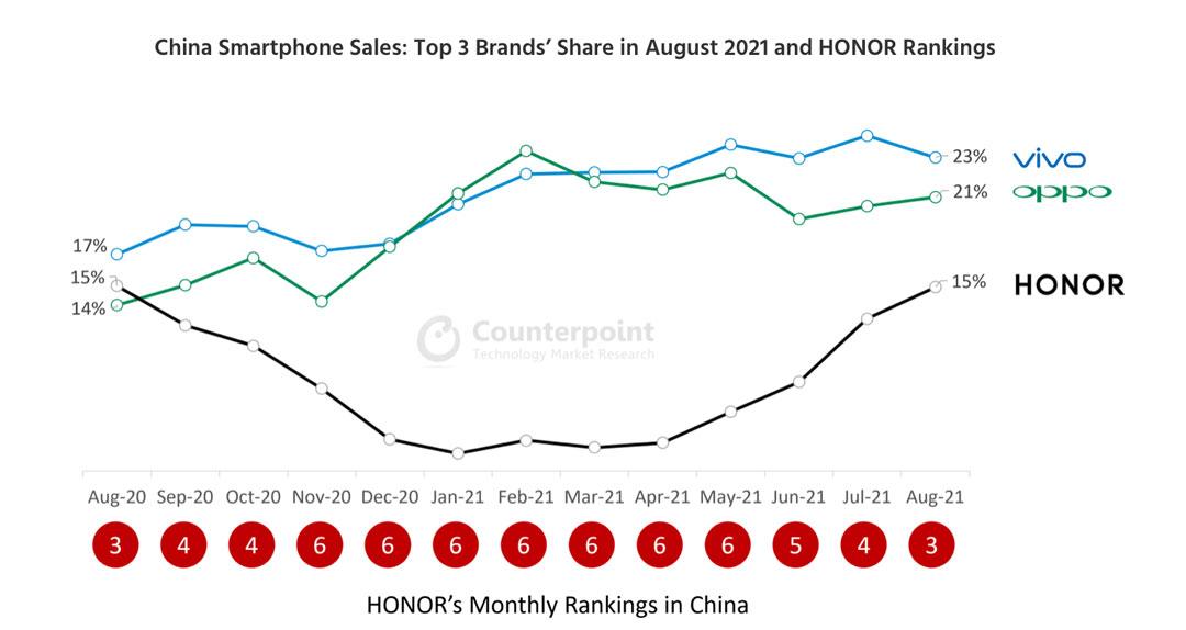 Top 3 de marcas en el mercado chino