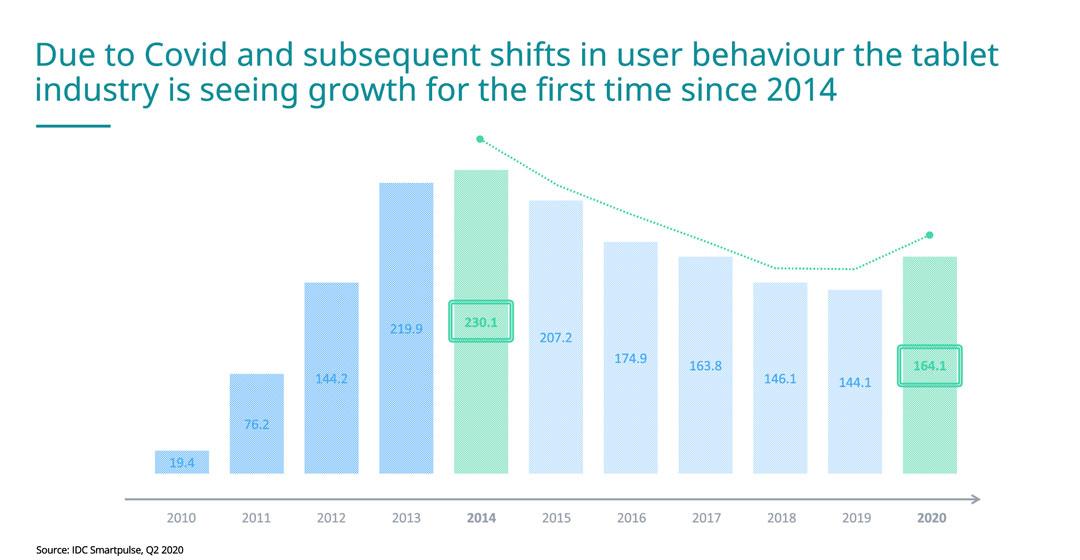 Las ventas de los tablets han repuntado por primera vez desde 2014